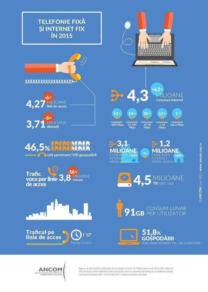 Infografic ANCOM_telefonie fixa_ internet fix_2015